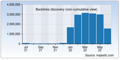 backlinks of muse.ai