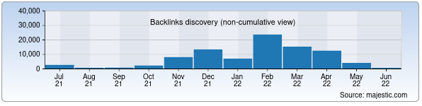 Referring Domains Discovery Chart from Majestic SEO for muslimaat.uz