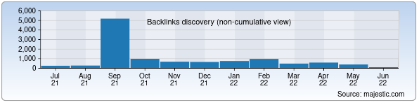 Referring Domains Discovery Chart from Majestic SEO for muxlis.uz
