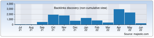 Referring Domains Discovery Chart from Majestic SEO for muz.uz