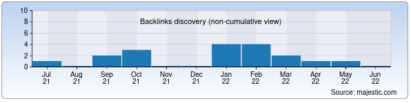 Referring Domains Discovery Chart from Majestic SEO for muza.uz