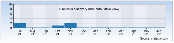Referring Domains Discovery Chart from Majestic SEO for muzmo.uz