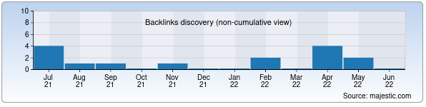 Referring Domains Discovery Chart from Majestic SEO for mxkm.uz