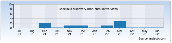 Referring Domains Discovery Chart from Majestic SEO for my-city.uz