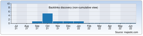 Referring Domains Discovery Chart from Majestic SEO for my.estudy.uz