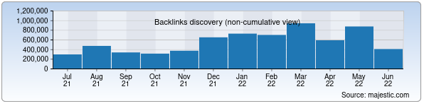 Referring Domains Discovery Chart from Majestic SEO for my.gov.uz