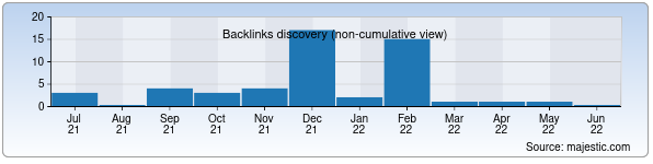 Referring Domains Discovery Chart from Majestic SEO for myapteka.uz