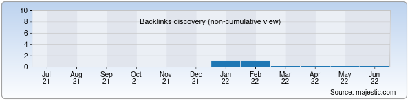 Referring Domains Discovery Chart from Majestic SEO for mybiz.uz