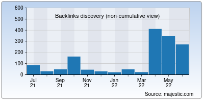 backlinks of myhomestyle.org