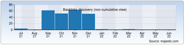 Referring Domains Discovery Chart from Majestic SEO for myip.muz.uz