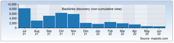 Referring Domains Discovery Chart from Majestic SEO for mytashkent.uz