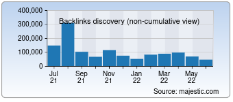 Majestic Backlink History Chart for mytop-in.net