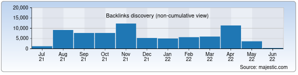 Referring Domains Discovery Chart from Majestic SEO for mytube.uz