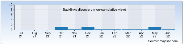 Referring Domains Discovery Chart from Majestic SEO for mzr.uz