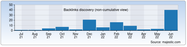 Referring Domains Discovery Chart from Majestic SEO for nachalka.uz