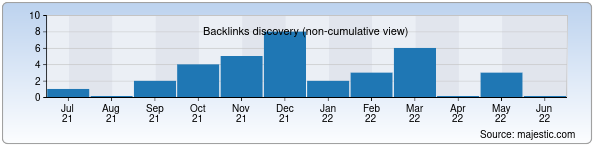 Referring Domains Discovery Chart from Majestic SEO for nammpi.uz