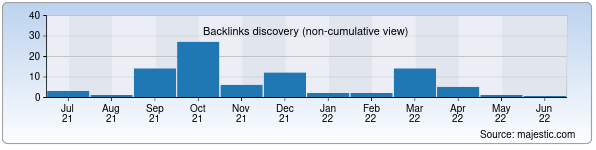Referring Domains Discovery Chart from Majestic SEO for namstat.uz