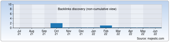 Referring Domains Discovery Chart from Majestic SEO for nanolizing.uz