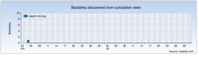 napm-nm.org Backlink History Chart