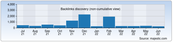 Referring Domains Discovery Chart from Majestic SEO for narodnoeslovo.uz