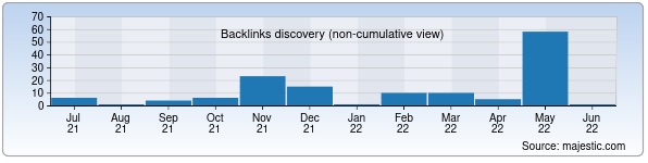 Referring Domains Discovery Chart from Majestic SEO for nasimov.uz
