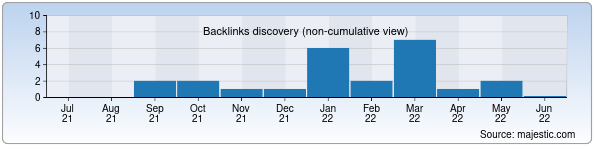 Referring Domains Discovery Chart from Majestic SEO for natalie-travel.uz