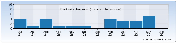 Referring Domains Discovery Chart from Majestic SEO for natko.uz