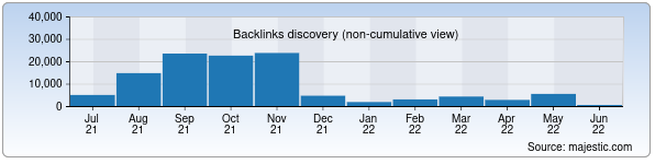 Referring Domains Discovery Chart from Majestic SEO for natlib.uz