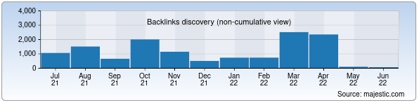 Referring Domains Discovery Chart from Majestic SEO for nav.uz