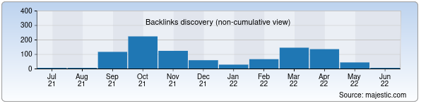 Referring Domains Discovery Chart from Majestic SEO for navkadastr.uz