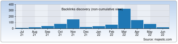 Referring Domains Discovery Chart from Majestic SEO for navoi.kasaba.uz