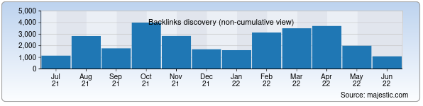 Referring Domains Discovery Chart from Majestic SEO for navoi.uz