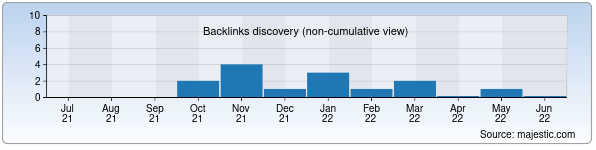 Referring Domains Discovery Chart from Majestic SEO for navoimuseum.uz