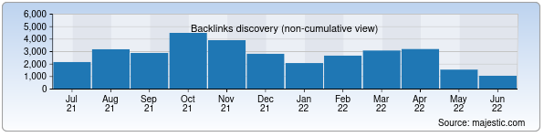 Referring Domains Discovery Chart from Majestic SEO for navoiy.uz