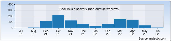 Referring Domains Discovery Chart from Majestic SEO for navstat.uz