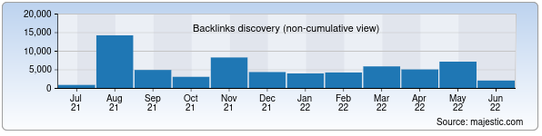 Referring Domains Discovery Chart from Majestic SEO for navxtb.uz