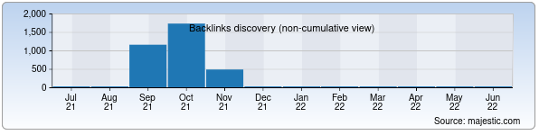Referring Domains Discovery Chart from Majestic SEO for nbcosmetics.uz