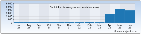 Referring Domains Discovery Chart from Majestic SEO for nbkstudio.uz