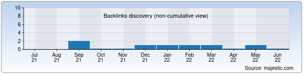 Referring Domains Discovery Chart from Majestic SEO for nbuic.uz