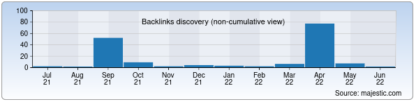 Referring Domains Discovery Chart from Majestic SEO for nbuig.uz