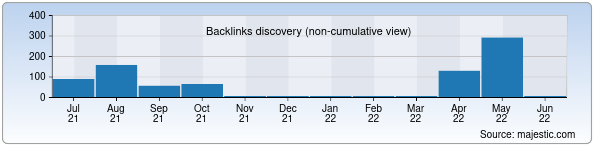 Referring Domains Discovery Chart from Majestic SEO for ndvakt.uz
