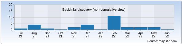 Referring Domains Discovery Chart from Majestic SEO for nebo.uz