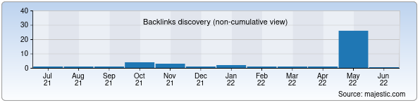 Referring Domains Discovery Chart from Majestic SEO for nemtseva.uz