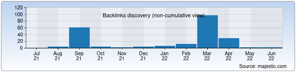 Referring Domains Discovery Chart from Majestic SEO for neotek.uz