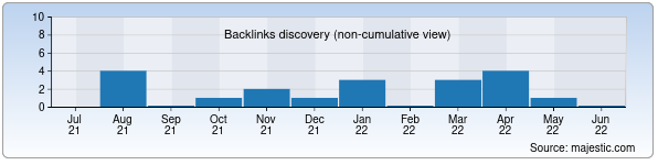 Referring Domains Discovery Chart from Majestic SEO for neurology.uz