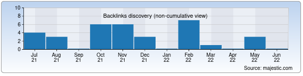 Referring Domains Discovery Chart from Majestic SEO for newkino.uz