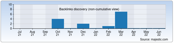 Referring Domains Discovery Chart from Majestic SEO for newmillennium.uz