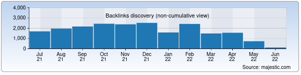Referring Domains Discovery Chart from Majestic SEO for newmp3.uz