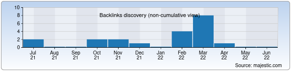 Referring Domains Discovery Chart from Majestic SEO for news.muz.uz