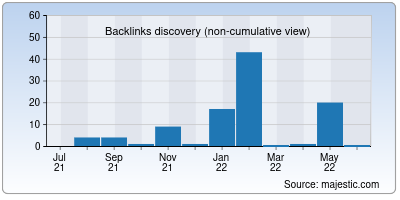 backlinks of newscup.in